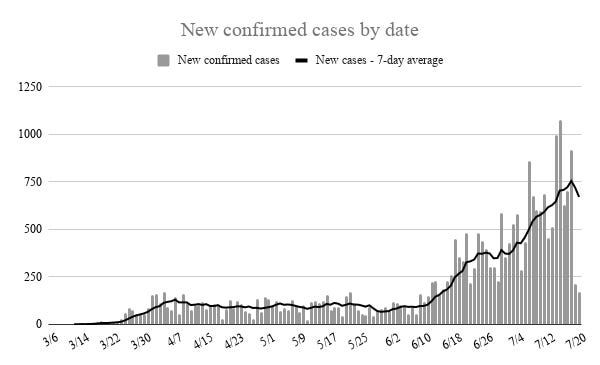 Only 168 new cases of COVID-19 were recorded in Oklahoma Monday, the lowest one-day number since June 14. State health officials say technical issues caused reporting delays and case counts since Sunday do not reflect real-time data.