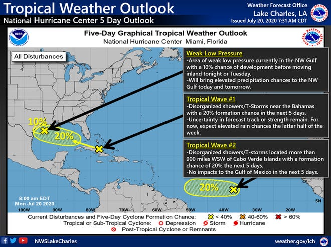 The tropical weather outlook, issued Monday morning, shows three systems each with a low probability of development. The systems are expected to bring rain to Acadiana.