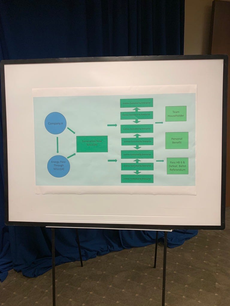 Generation Now chart from the press conference in the $60 million bribery case involving Ohio House Speaker Larry Householder, July 21, 2020.