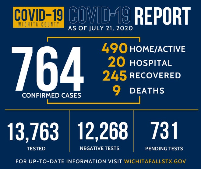 The Wichita Falls-Wichita County Public Health District reported Tuesday 13 new cases of COVID-19 in the county, with a total of 764 cases.