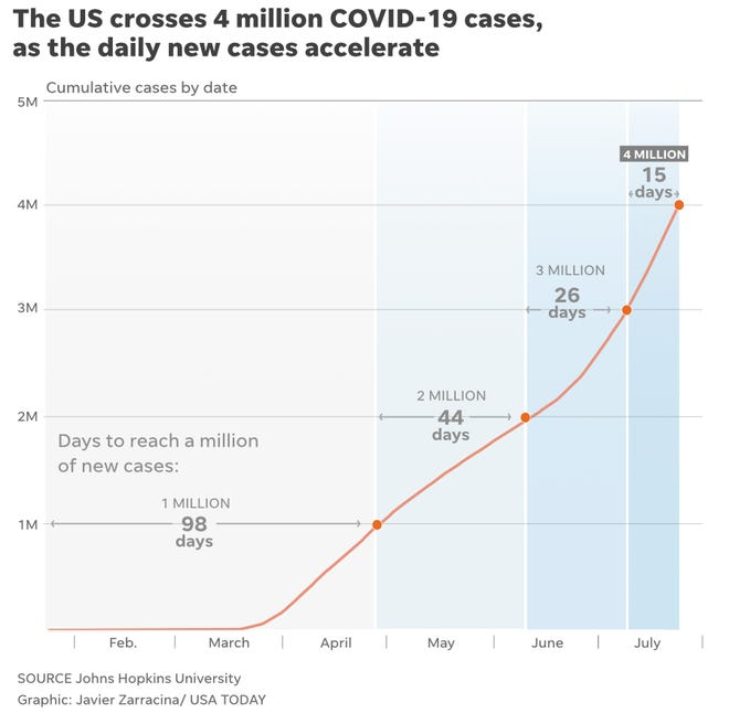 COVID-19_4Million_cases