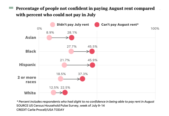 More and more people, especially Black and Latino renters, are worried about how they'll pay rent next month.