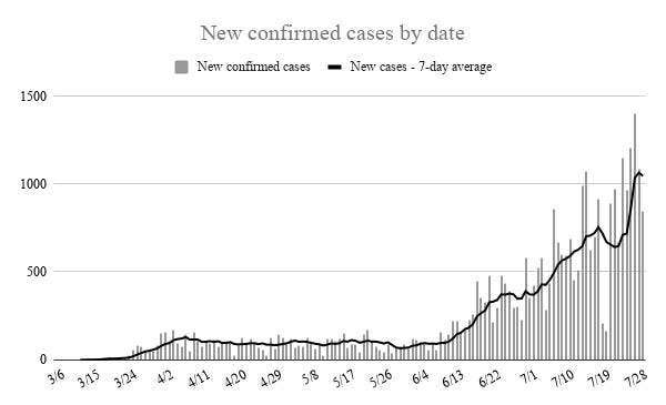 Oklahoma recorded 848 new cases of COVID-19 on Wednesday, keeping the seven-day average over 1,000 for a third consecutive day.
