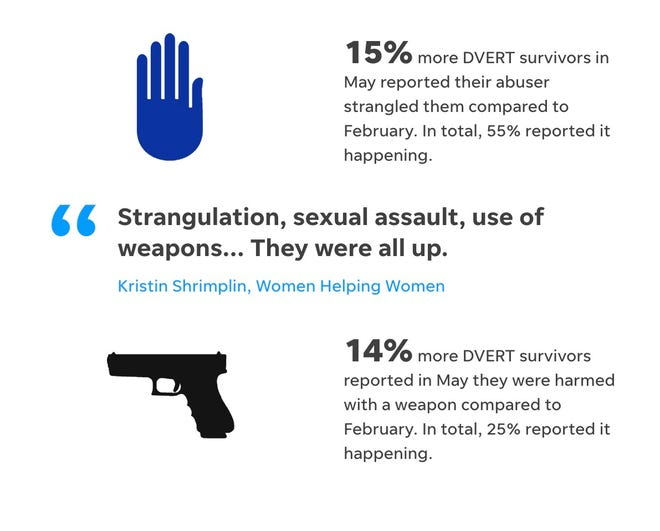 Women Helping Women is reporting that violence is increasing within domestic violence situations.