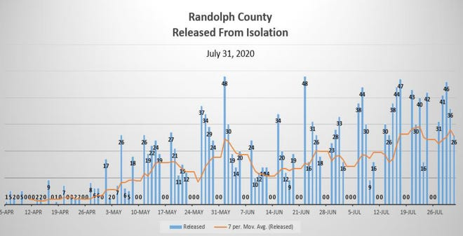 RCPH Released From Isolation chart