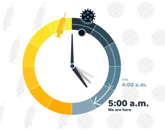 When it comes to finding a vaccine for COVID-19, imagine that it's 5 a.m. and at midnight, one will be ready for use.