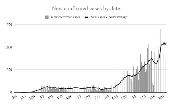 Oklahoma recorded more than 1,200 new cases of COVID-19 on Saturday, keeping the seven-day average above 1,000 for a sixth consecutive day. Only one day, July 27, saw more newly confirmed cases.