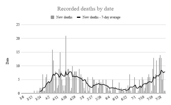 Two new deaths recorded on Sunday and Monday kept the seven-day average of deaths linked to COVID-19 near eight.