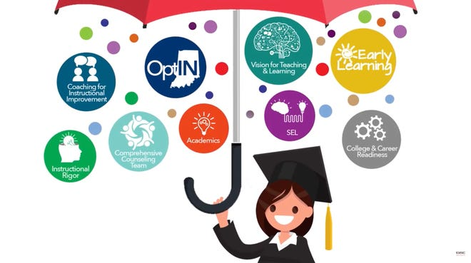 GAIN, Growth in Academics through Innovation and Neuroeducation is the EVSC's Comprehensive framework for student success. The basis of GAIN is to use neuroscience to educate the whole child.