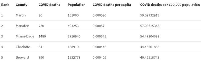 Which counties in Florida are the deadliest for COVID?