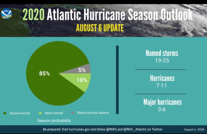 2020 Hurricane Season Outlook, 2020