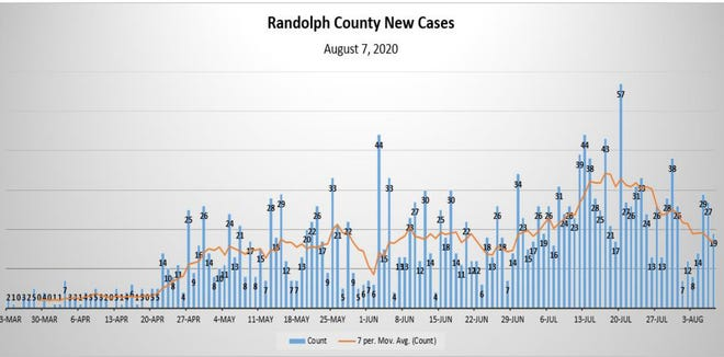 The Randolph County Health Department keeps a daily track of positive cases confirmed in the county.