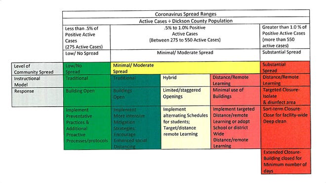 The Dickson County Schools matrix, which was recently modified to include a guiding metric that includes COVID-19 active cases.