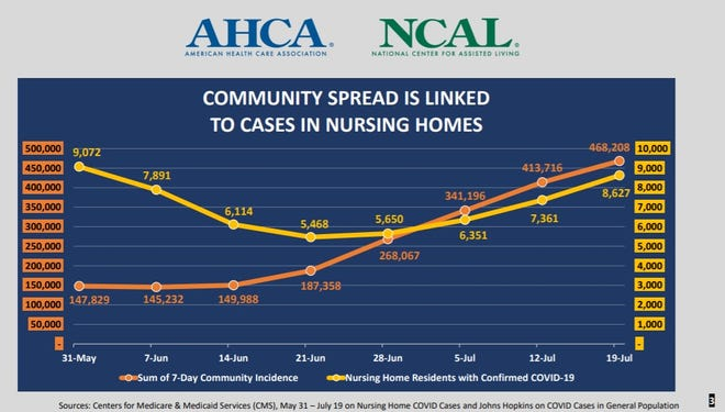 At least 33 states are seeing COVID positivity rates of 5 percent or higher, causing concern for nursing homes and assisted living center.