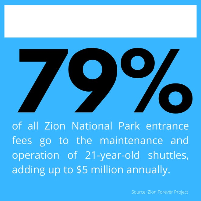 79% of all Zion National Park entrance fees go to the maintenance and operation of 21-year-old shuttles, adding up to $5 million annually.