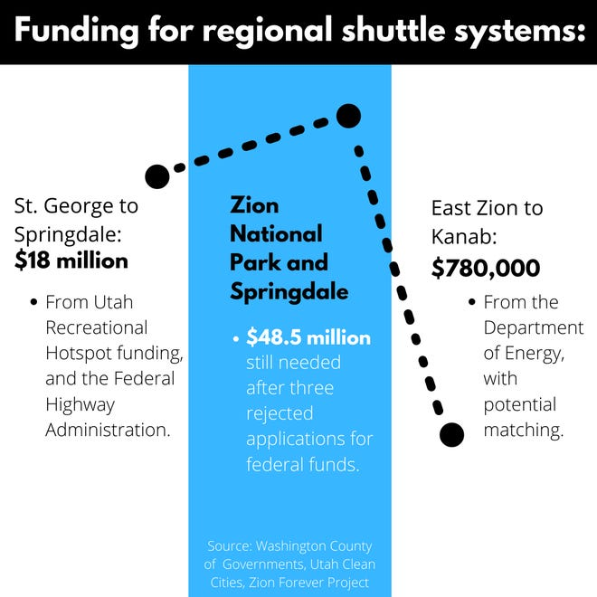 Funding for these new shuttle systems amasses to millions.