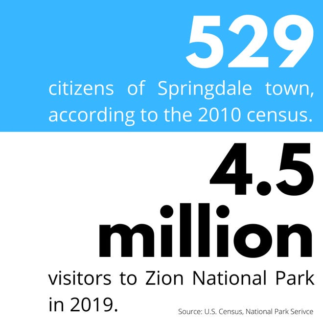 There are 529 citizens of Springdale town, according to the 2010 census. But there were 4.5 million visitors to Zion National Park in 2019.