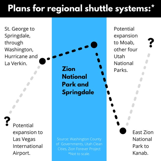 A rough map of the potential regional shuttle systems being planned.