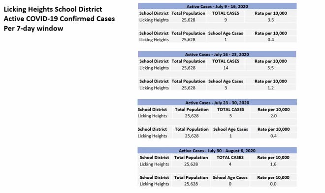 This chart from the Licking County Health Department reflects the rise and fall of COVID-19 cases in the Licking portion of the Heights school district since early July.