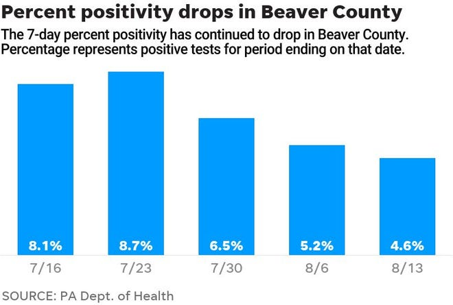 The percent of new COVID-19 tests to come back positive has dropped in recent weeks.