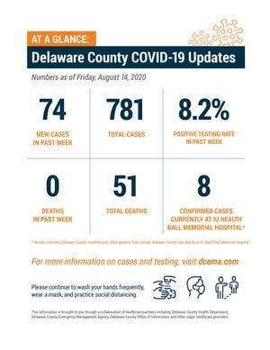 Delaware County COVID-19 update, Aug. 18, 2020