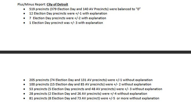 Canvassers Demand Answers After 72 Of Detroit S Absentee Ballot Counts Were Off