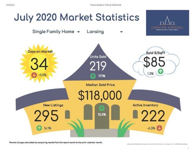 In July 2020, the median sold price increased to $185,000. This is an almost four percent jump from the median sold price of $178,000 in June 2020. The highest median sold price in 2020 was $188,500 in May.