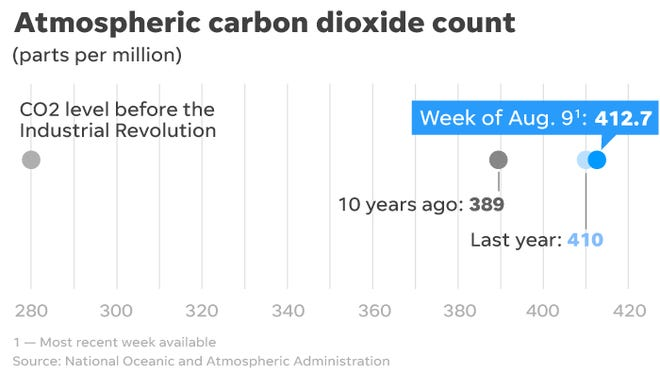 Carbon dioxide concentrations continue rising to new heights.