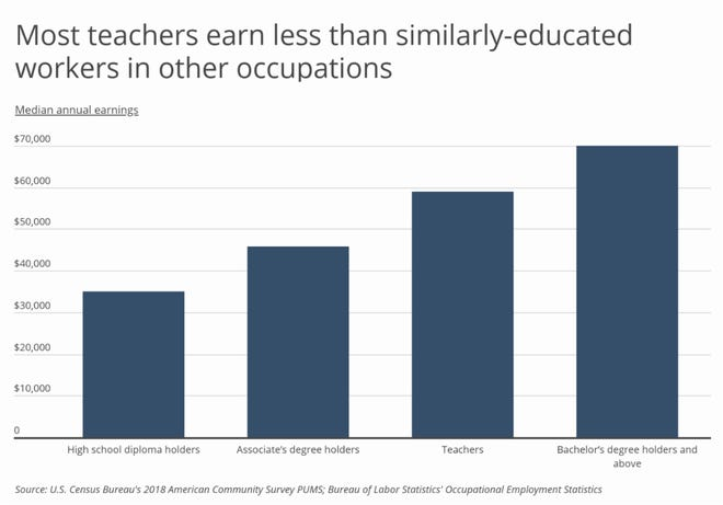 Teachers pay falls between that of workers with an associates degree and those with a bachelor's degree, despite the fact that a majority of teachers have a post-baccalaureate degree.