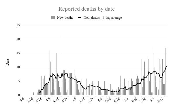 Reported deaths by date