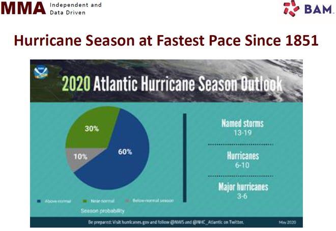 2020 hurricane season outlook.