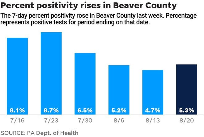 The Percent of COVID-19 tests that came back positive in Beaver County increased last week.