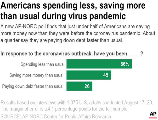 A new AP-NORC poll finds that just under half of all Americans are saving more money now than they were before the coronavirus pandemic. About two-thirds say they are spending less.