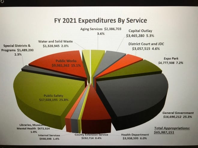 The pie chart shows spending by service, as proposed in the 2021 Cascade County budget.