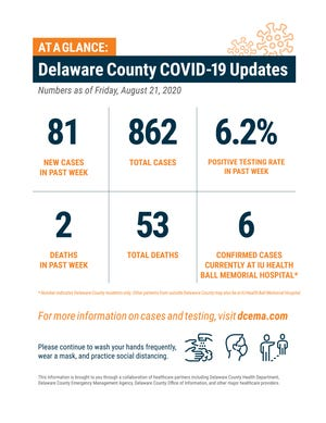 Delaware County COVID-19 update, Aug. 25