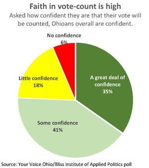 Faith in vote-count