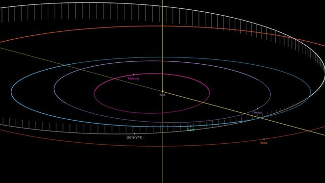 This diagram shows asteroid 2018-VP1's orbit where it may intersect Earth's.