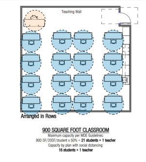 A graphic shows how a 900-square-foot classroom could be arranged to meet 6-foot social distancing guidelines. A teacher and 16 students will fit in this classroom.