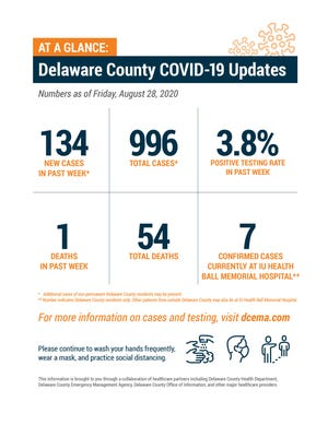 Delaware County COVID-19 update as of Aug. 28, 2020