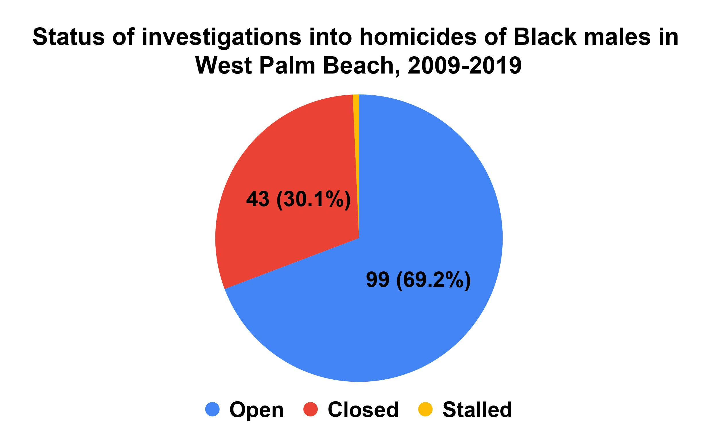 Status of investigations into homicides of Black males in West Palm Beach from 2009 to 2019.