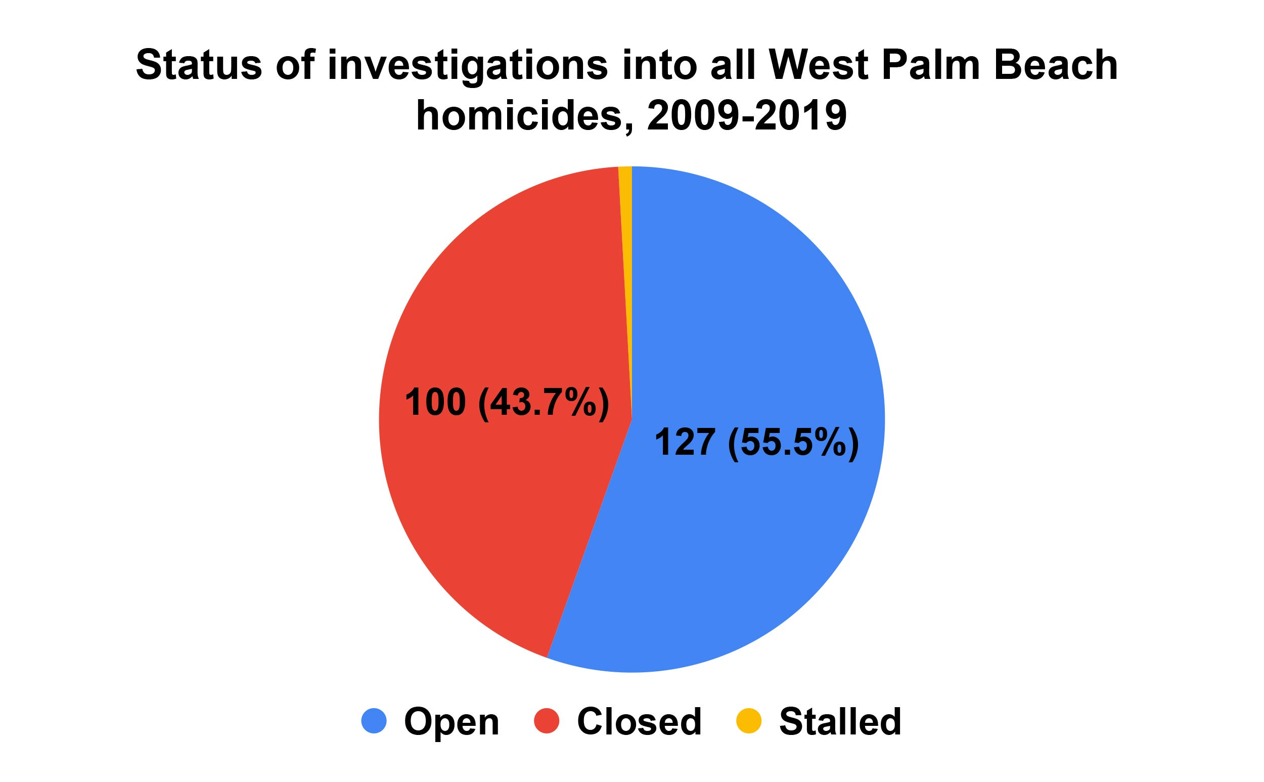 Status of investigations into all West Palm Beach homicides from 2009 to 2019.