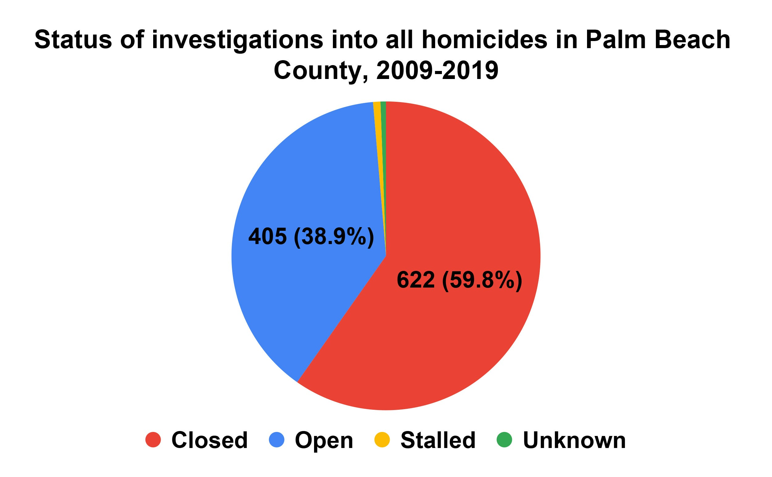 Status of investigations into all homicides in Palm Beach County from 2009 to 2019.