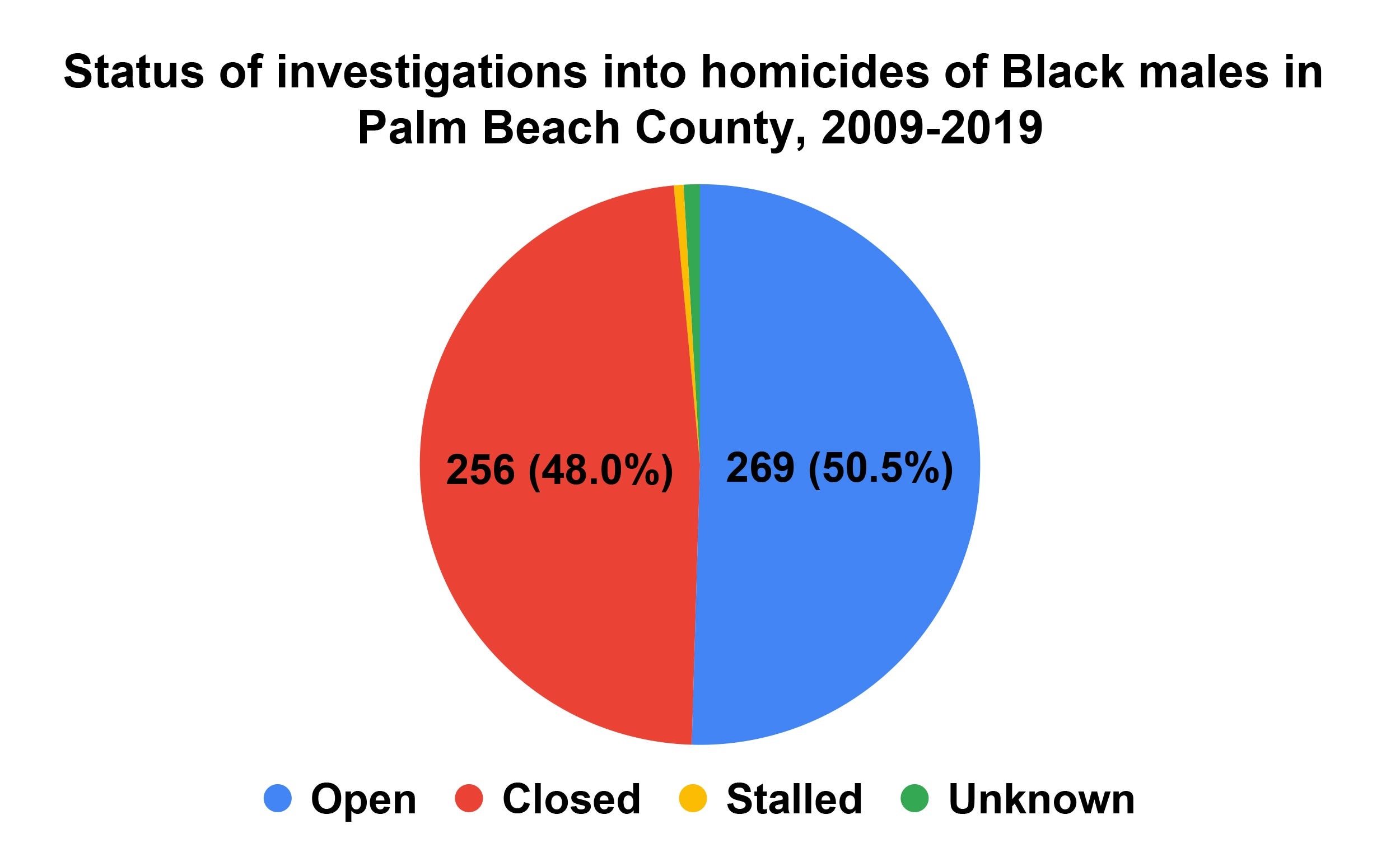 Status of investigations into homicides of Black males in Palm Beach County from 2009 to 2019.