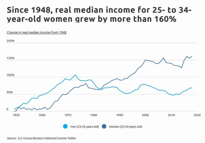 Income is growing for millennial women since 1948.
