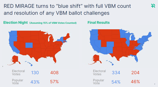 A scenario from Hawkfish says that if only 15% of mail-in votes are counted on Election Day, President Donald Trump would be ahead in all battleground states even if Joe Biden ultimately won by a considerable margin in both the Electoral College and popular vote.