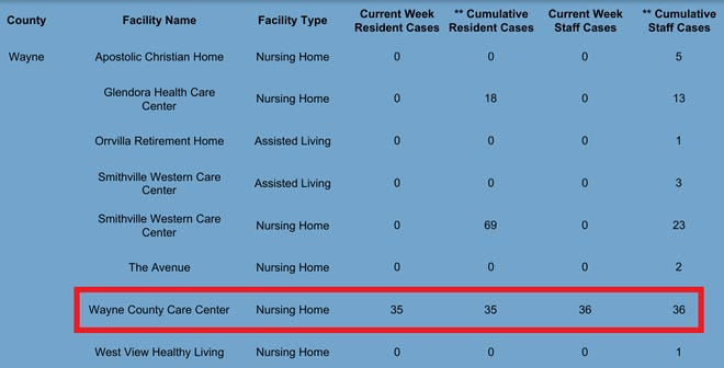 The Wayne County Care Center reported a total of 71 cases in the week prior to Sept. 2.