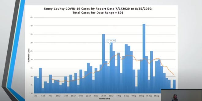 According to this chart presented by the Taney County Health Department, the county's new cases of COVID-19 are declining since Branson enacted a face-covering mandate in late July.