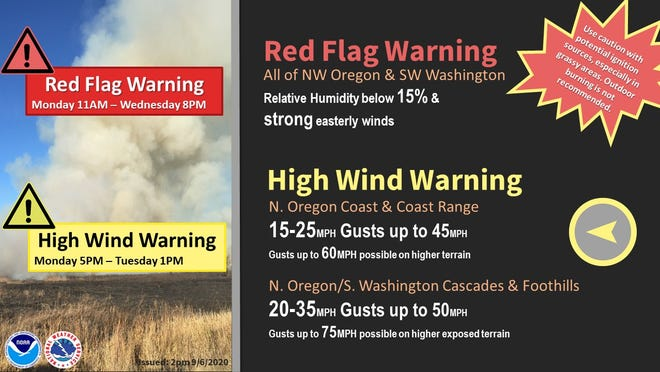 A red flag warning and high wind warning have been issued for Monday, September 7, across parts of northwest Oregon.