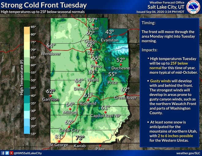 A cold front moving in Tuesday is expected to bring temperatures 20 to 30 degrees colder than is normal for this time of year.