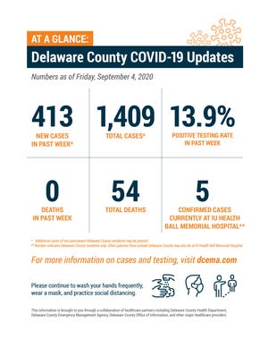 Delaware County COVID-19 numbers as of Sept. 4, 2020